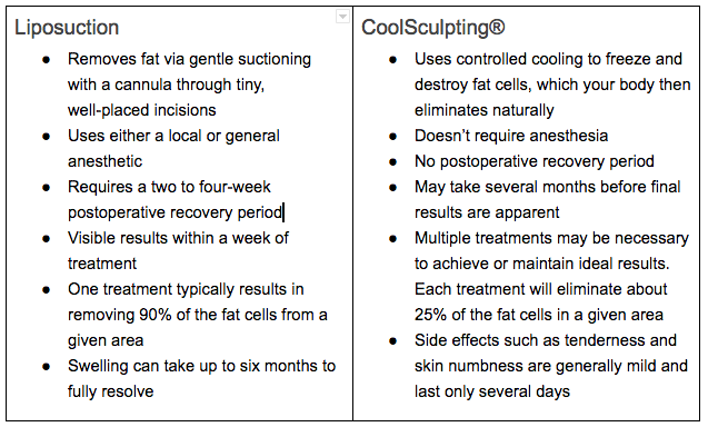 Chart of the Differences Between Liposuction and CoolSculpting®