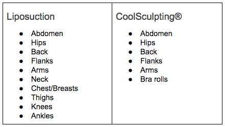 Chart of Treatment Areas for Liposuction and CoolSculpting®